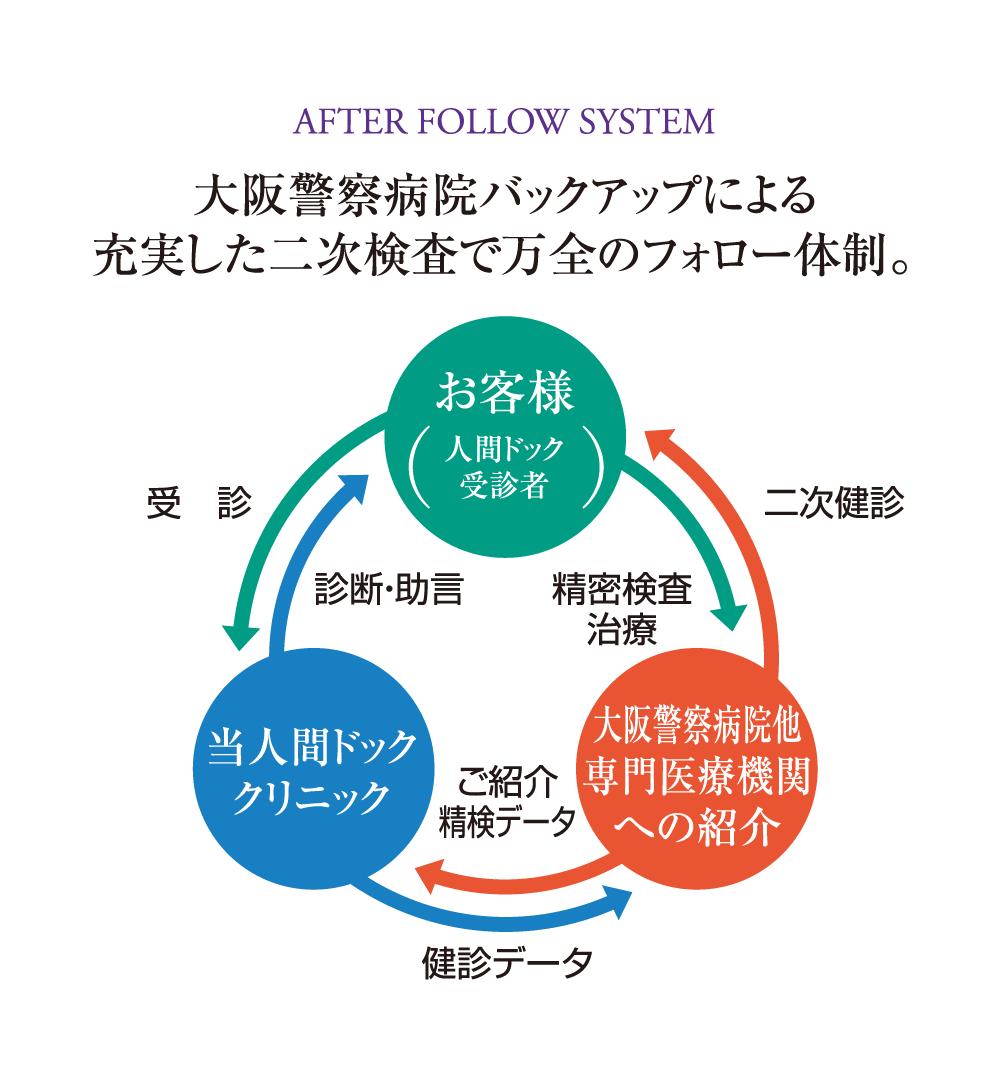 大阪警察病院バックアップによる充実した二次検査で万全のフォロー体制